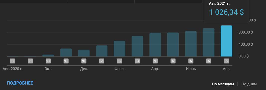 Скриншот графика доходов