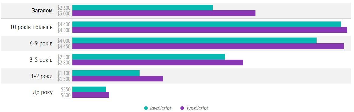 Медианная зарплата TypeScript vs JavaScript