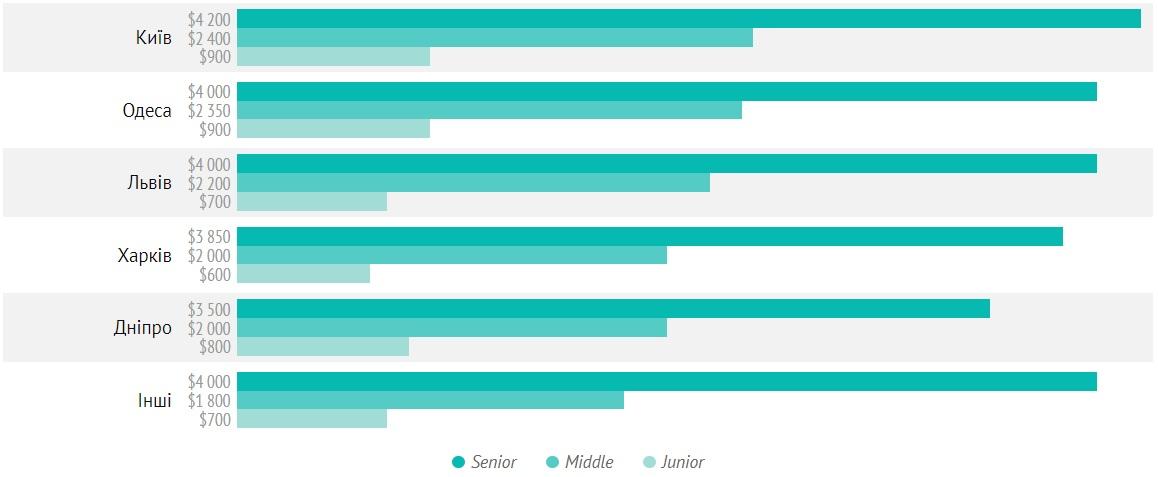 Медианная зарплата в зависимости от местоположения и позиции