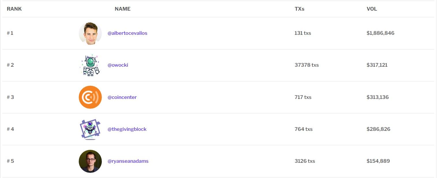 Таблица лидеров GitHub по решению тикетов