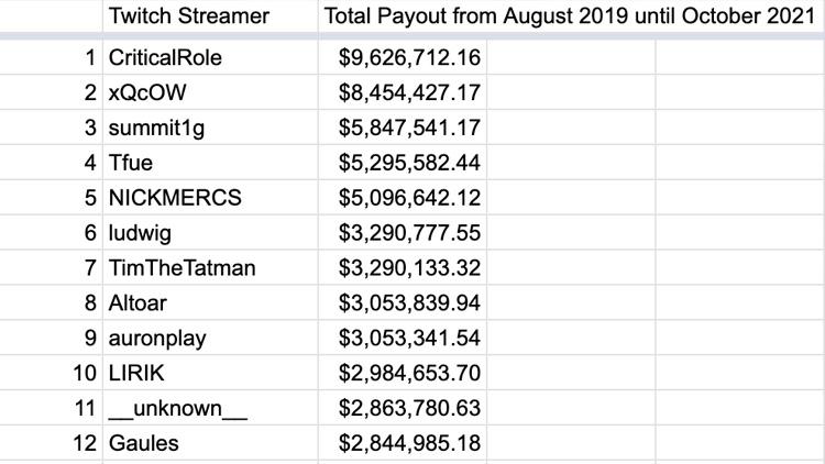 Слитая таблица с данных о доходах стримеров