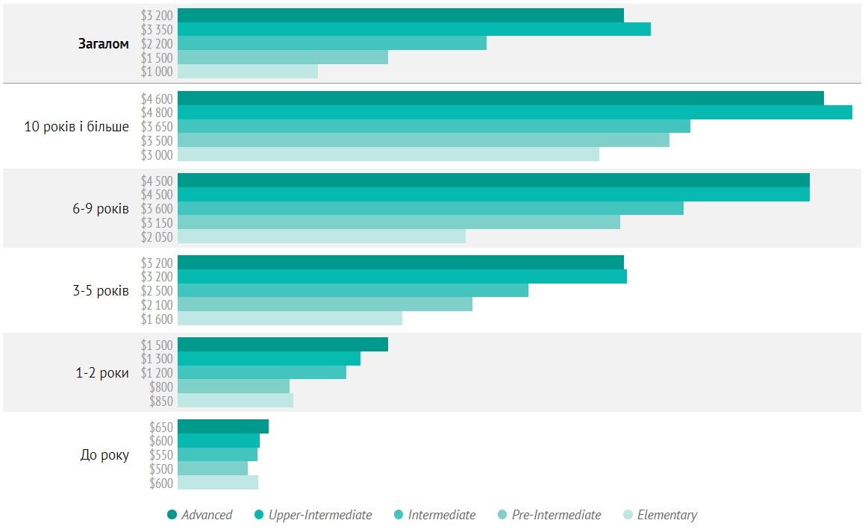 Зарплата фронтендеров в зависимости от опыта и уровня знания английского языка