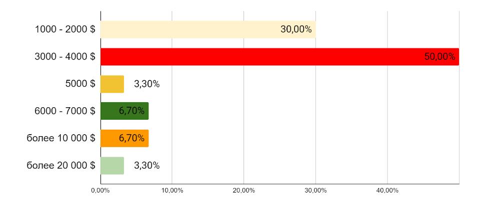 Стоимость разработки корпоративных сайтов