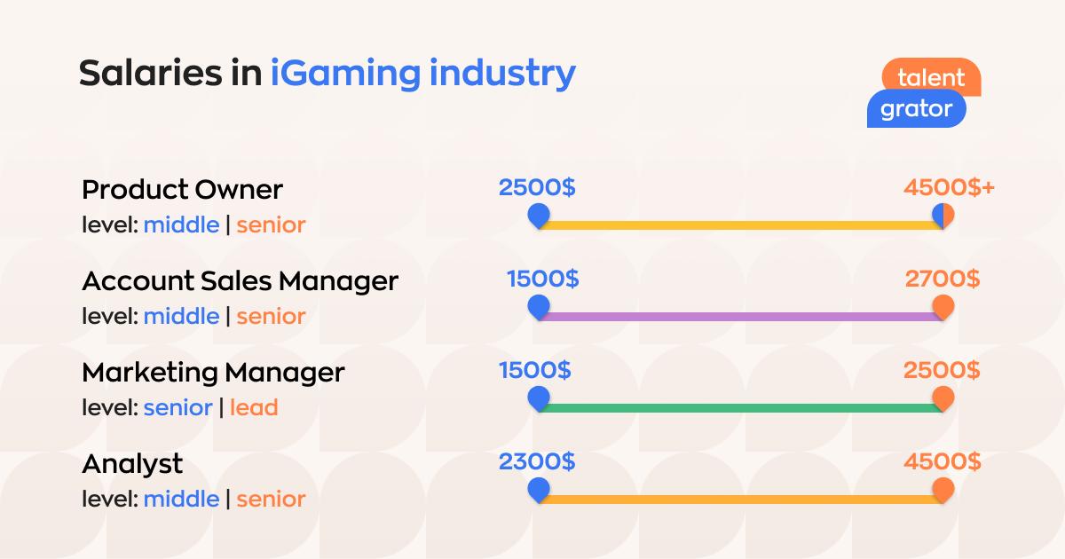 Внутренняя статистика зарплат от Talentgrator